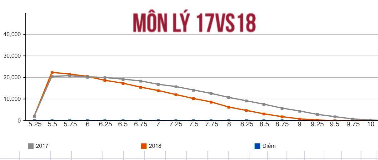 Dự kiến mức điểm chuẩn Đại học năm 2018 sẽ giảm mạnh 1